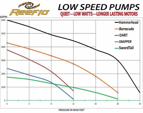 Reeflo-Pumps-Head-Pressure-Chart