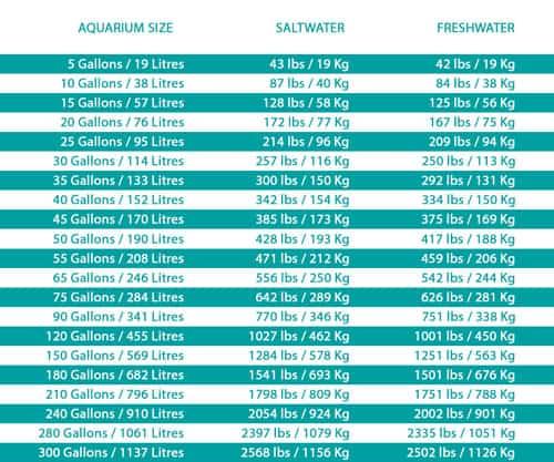 Aquarium Weight Guide