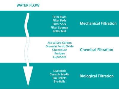 Aquarium Filter Media Order