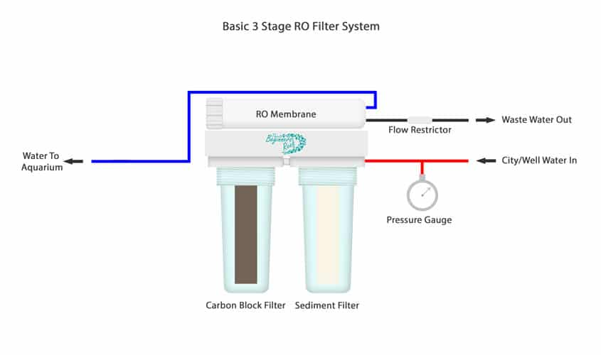 Basic 3 Stage RO Water Filter