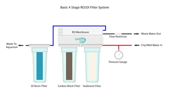 4 Stage Basic RO/DI Water Filter System