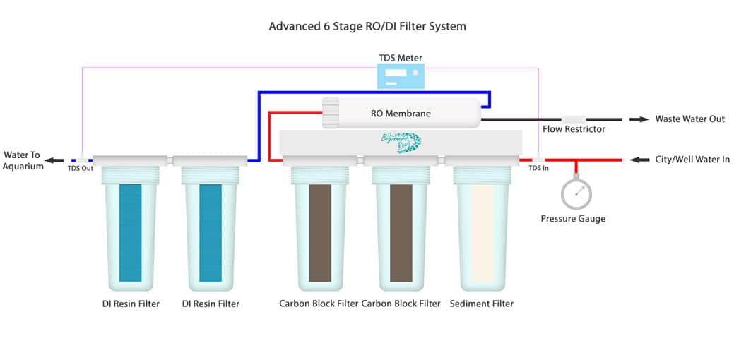 6 Stage RO/DI Water Filter System