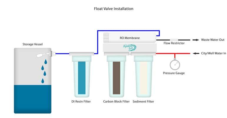 RO/DI Float Valve Installation