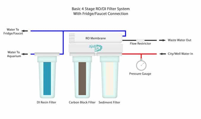 RODI System Fridge/Faucet Connection