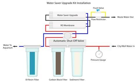 RO Water Saver Upgrade Kit