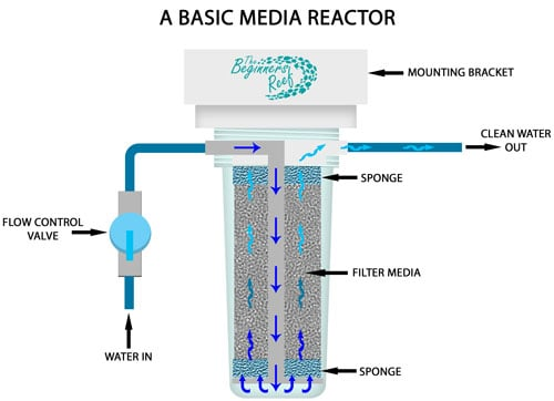 Single Media Reactor