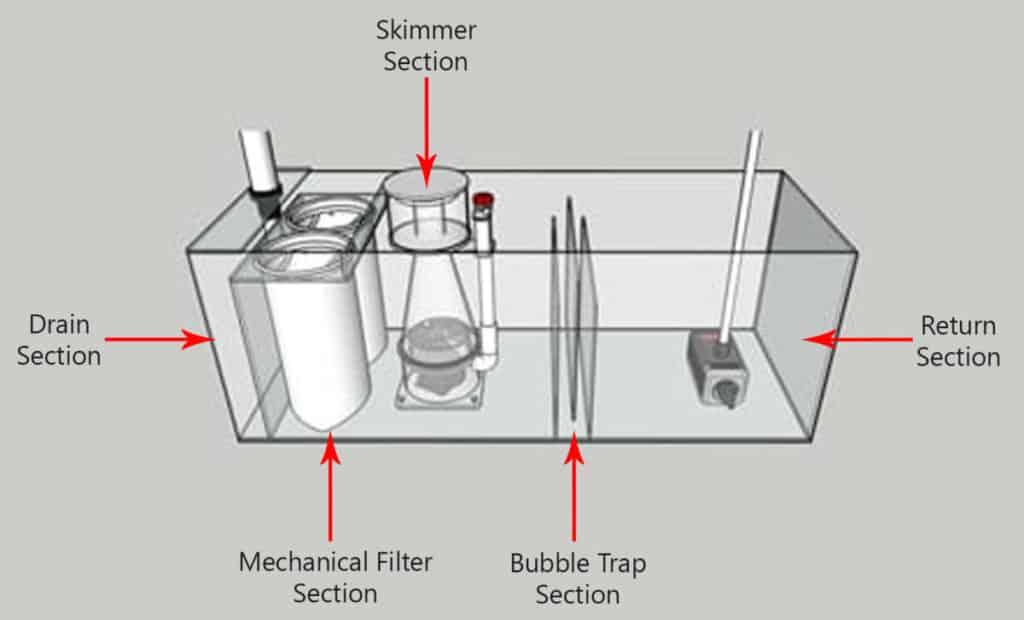 Aquarium Sump Sections